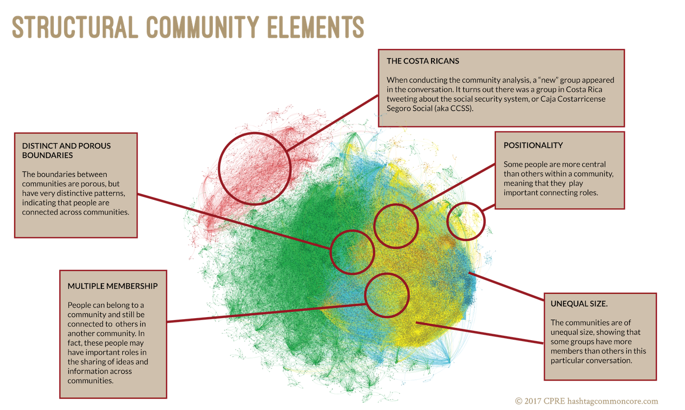 Structural Communities Graphic